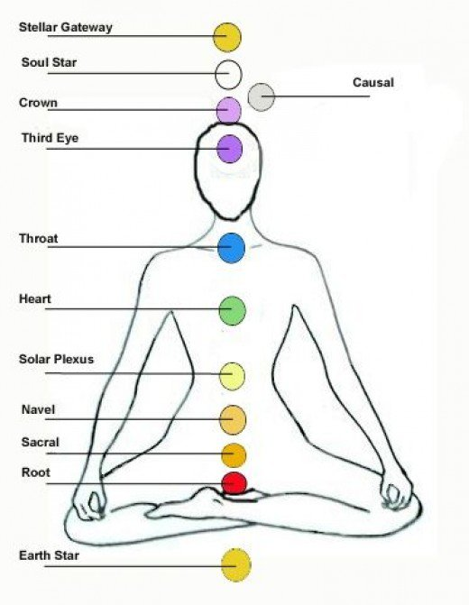 the-12-chakra-system2