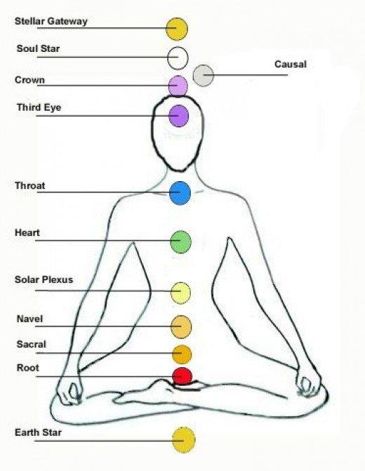 the-12-chakra-system2